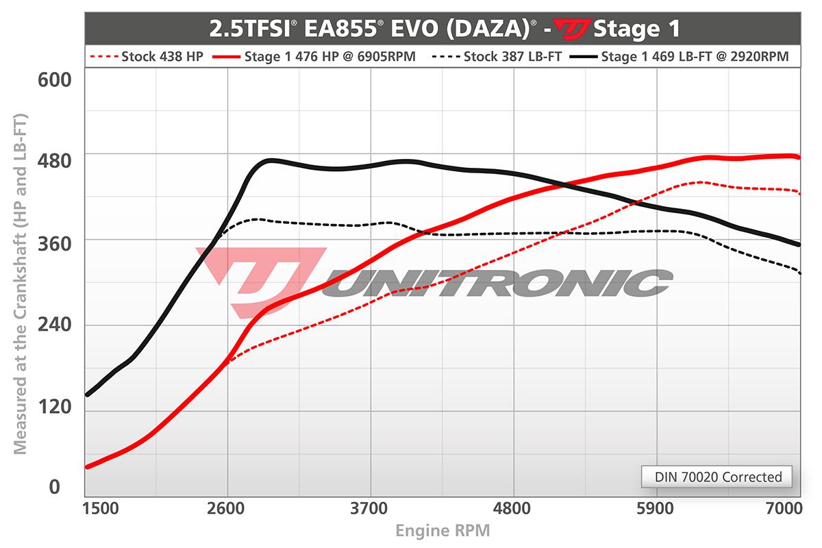 Unitronic Stage 1 ECU Tune (2.5TFSI EVO) Performance Gains