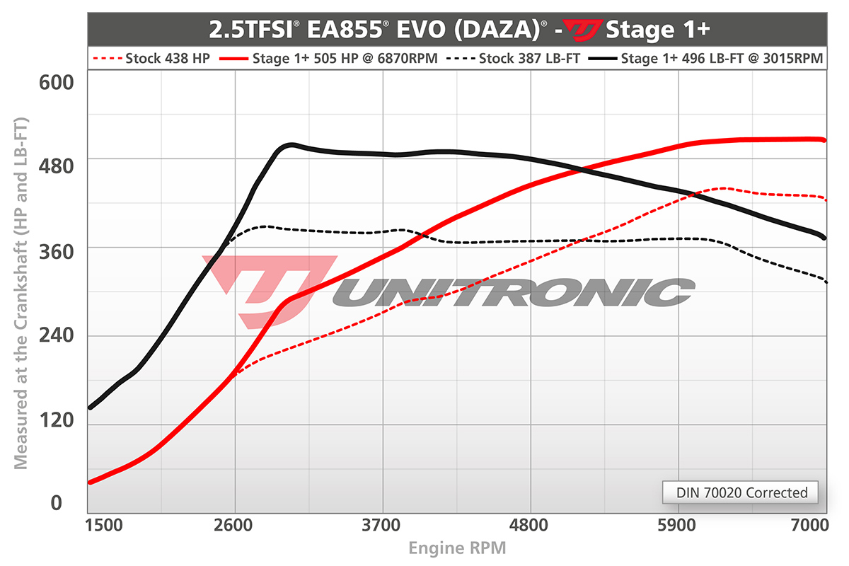 Unitronic Stage 1+ ECU Tune (2.5TFSI EVO) Performance Gains