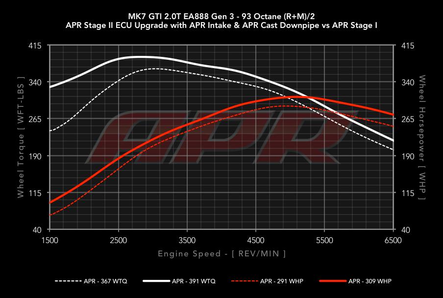 APR Cast Downpipe - 2.0T Dyno Results
