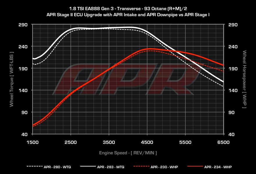 APR Cast Downpipe - 1.8T Dyno Results