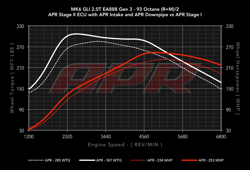 APR Cast Downpipe Dyno Results