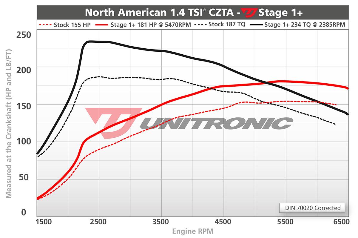 Unitronic Stage 1+ ECU Tune (1.4 TSI) Dyno Results