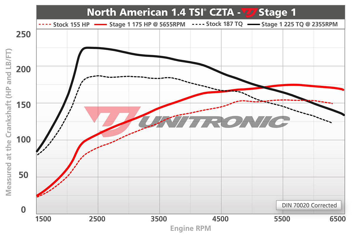Unitronic Stage 1 ECU Tune (1.4 TSI) Dyno Results