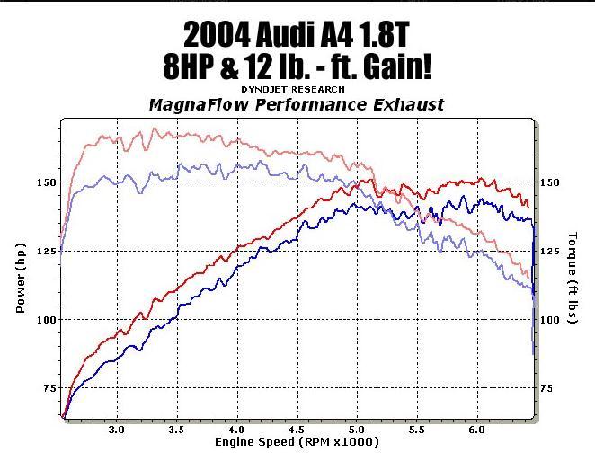 Magnaflow 16601 Dyno Chart