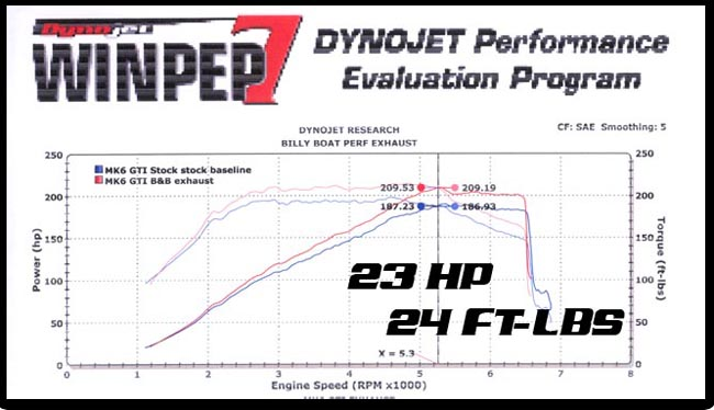 Mk6 GTI turboback Dyno chart