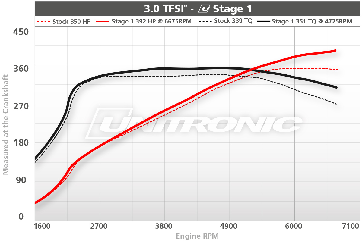 3.0TFSI Stage 1 ECU Upgrade Dyno Results