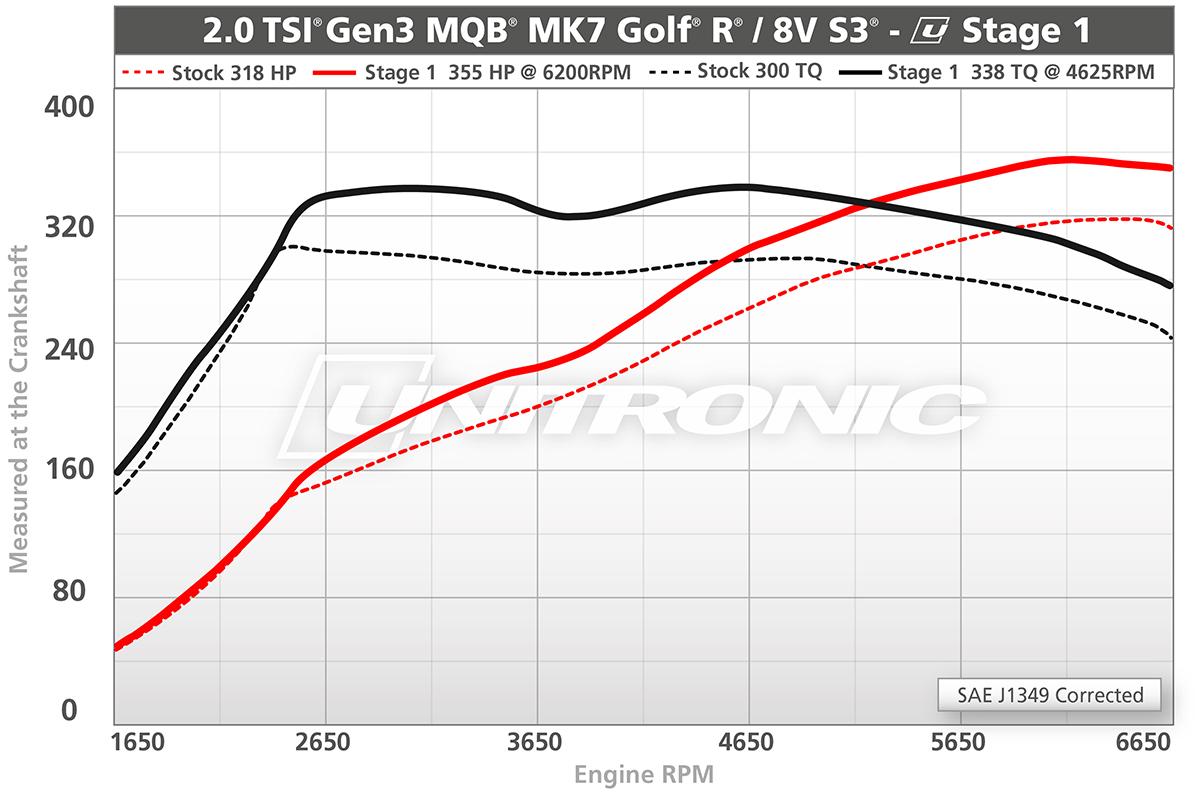 2.0 TSI Gen3 MQB - MK7 Golf R / 8V S3 Stage 1 Dyno Results