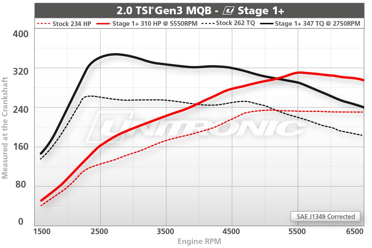 2.0 TSI Gen3 MQB Stage 1+ Dyno Results