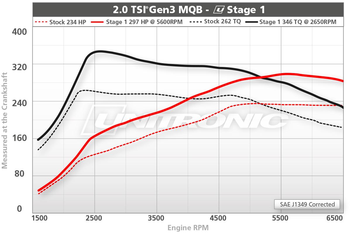2.0 TSI Gen3 MQB Stage 1 Dyno Results