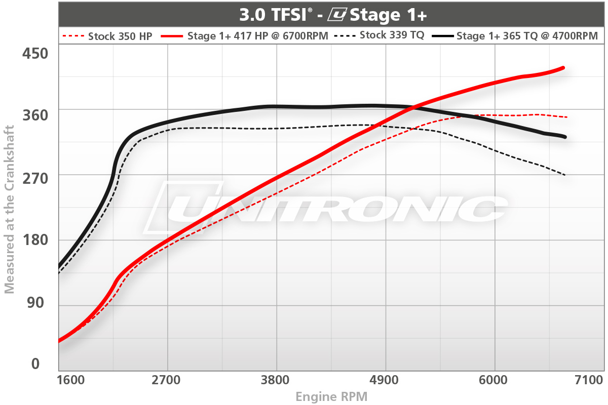 3.0TFSI Stage 1+ ECU Upgrade Dyno Results