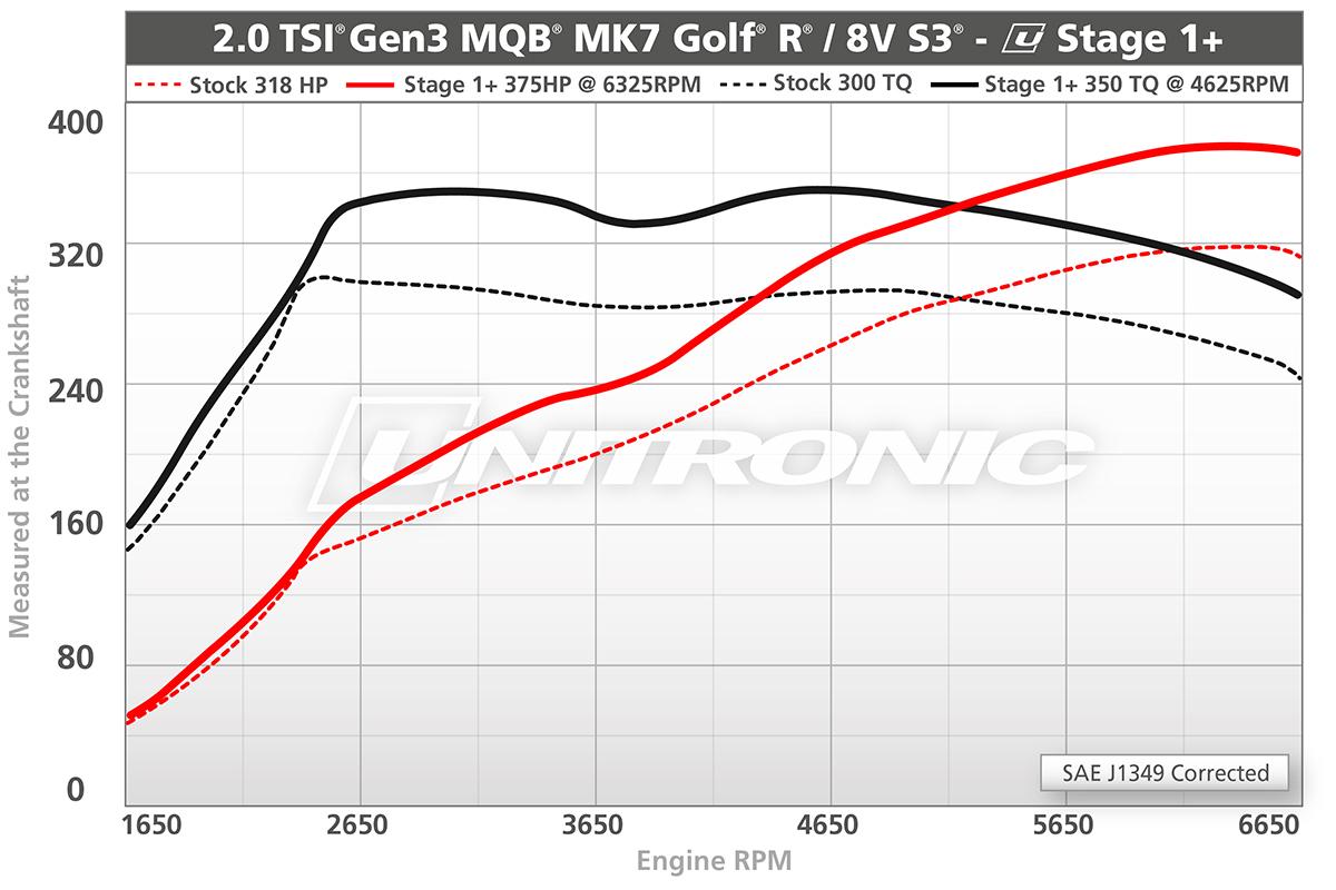 2.0 TSI Gen3 MQB - MK7 Golf R / 8V S3 Stage 1+ Dyno Results