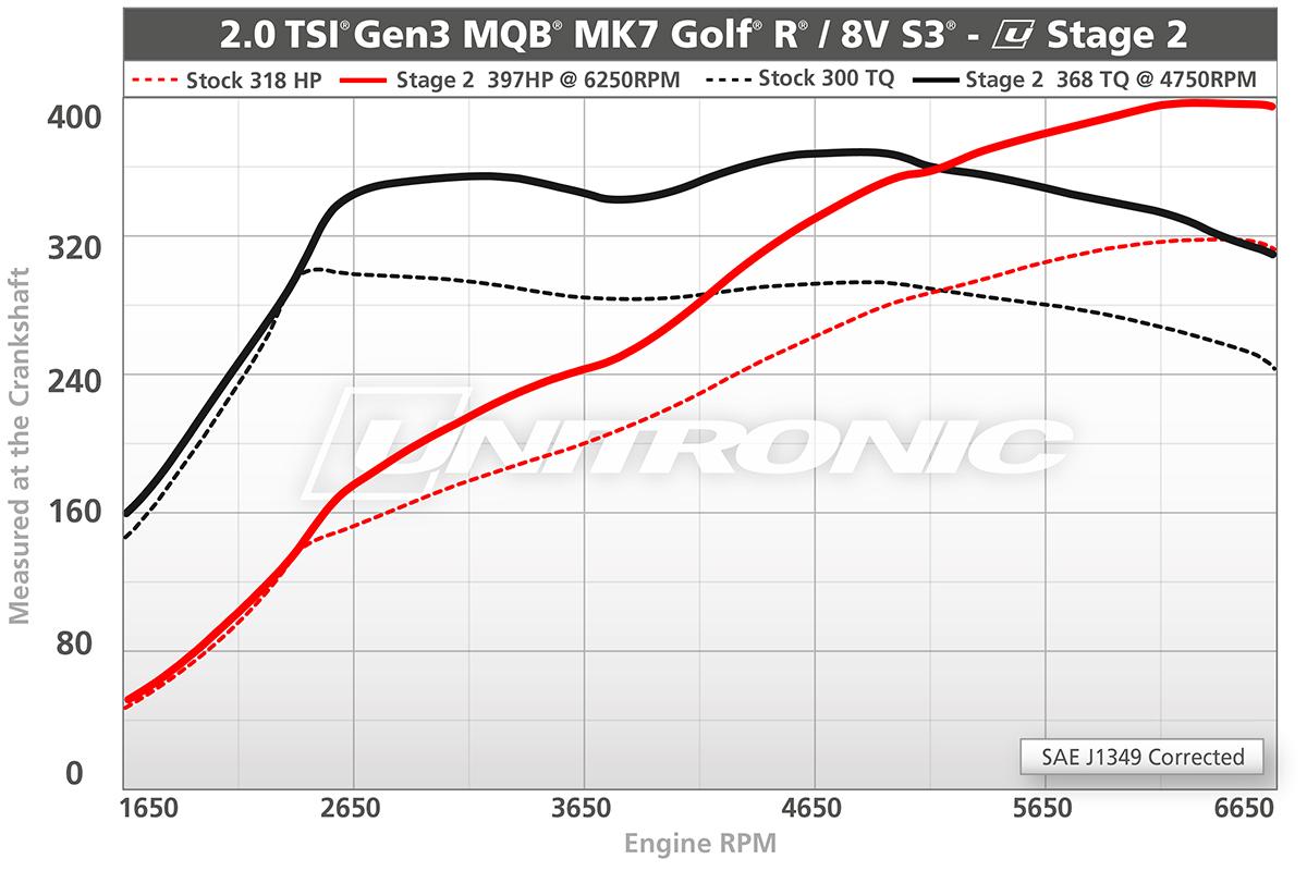 2.0 TSI Gen3 MQB - MK7 Golf R / 8V S3 Stage 2 Dyno Results