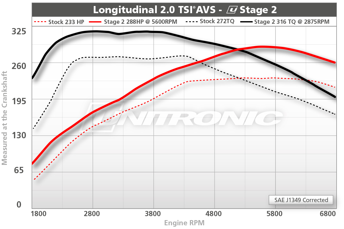 Longitudinal 2.0 TSI AVS Stage 2 Dyno Results