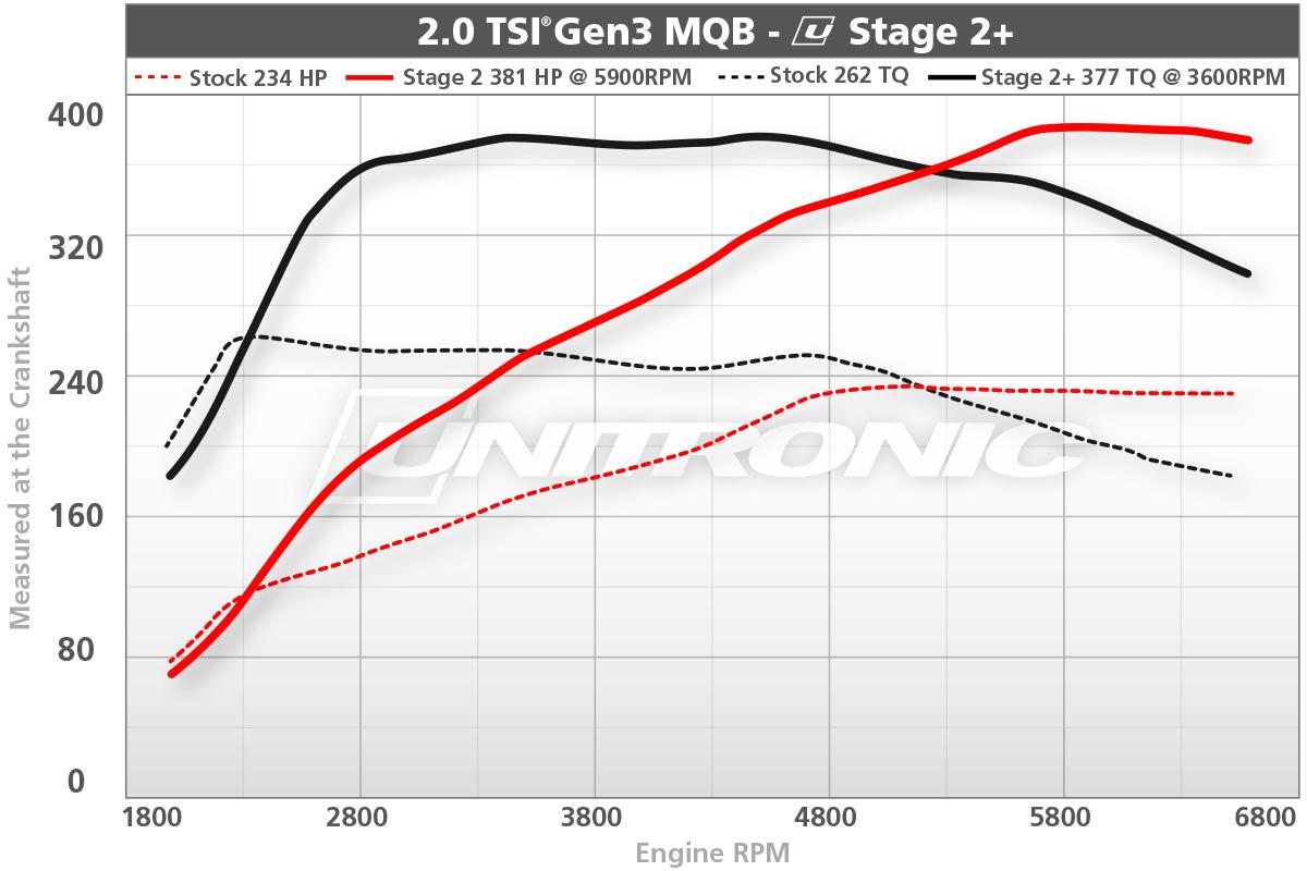 2.0 TSI Gen3 MQB Stage 2+ Dyno Results