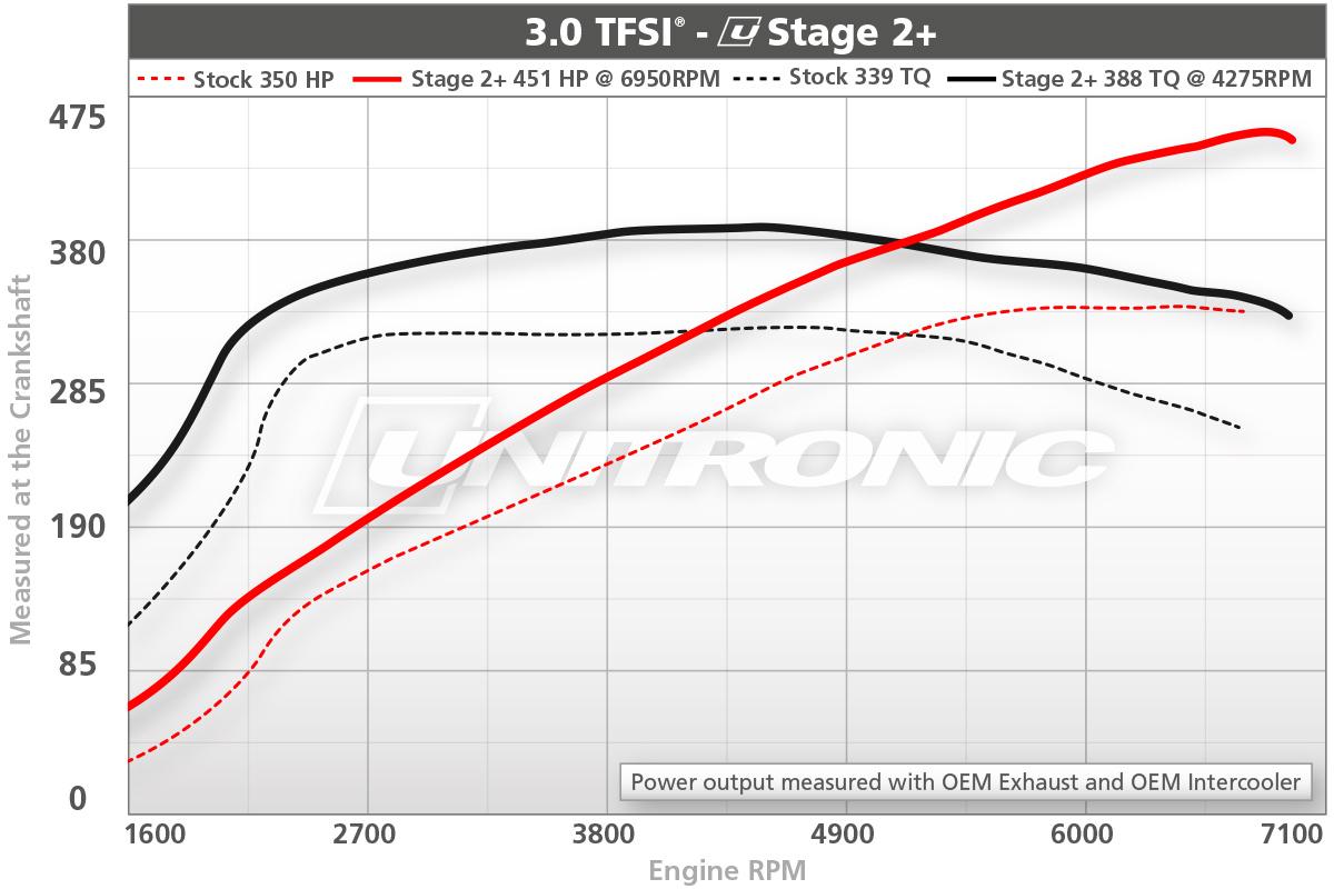 3.0TFSI Stage 2+ ECU Upgrade Dyno Results