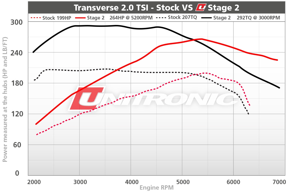 Transverse 2.0 TSI Stage 2 Dyno Results