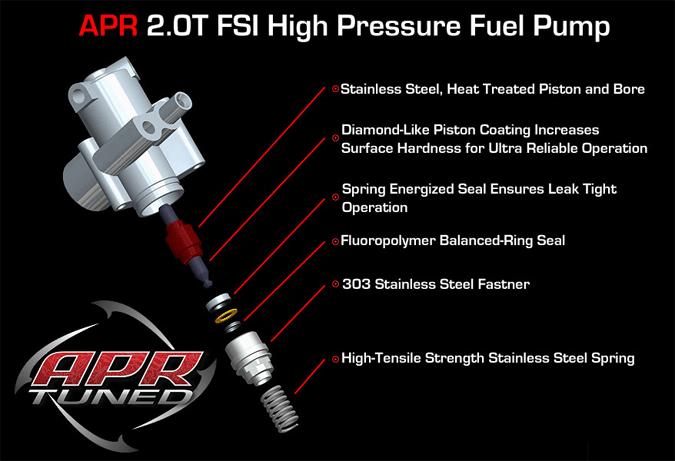 APR 2.0T FSI HPFP Detail