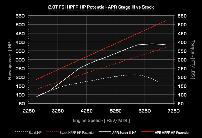 APR 2.0T FSI HPFP Dyno Results