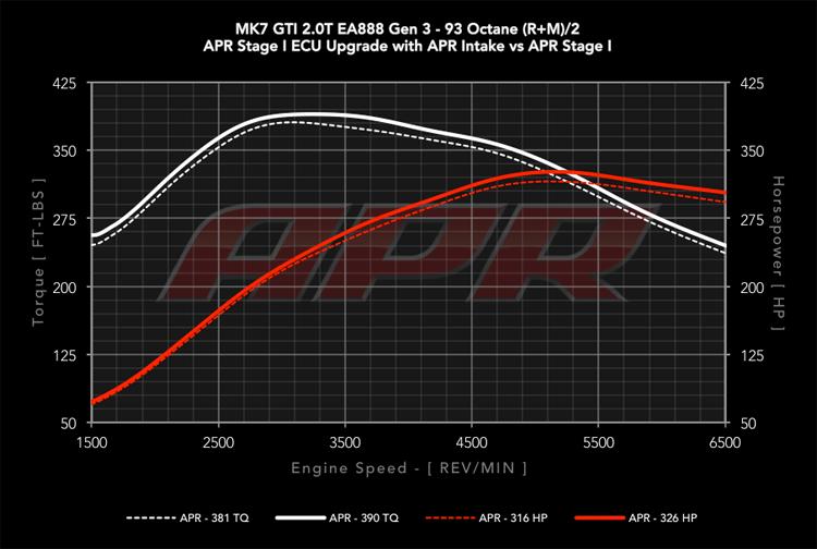 APR MK7 Intake Dyno Results