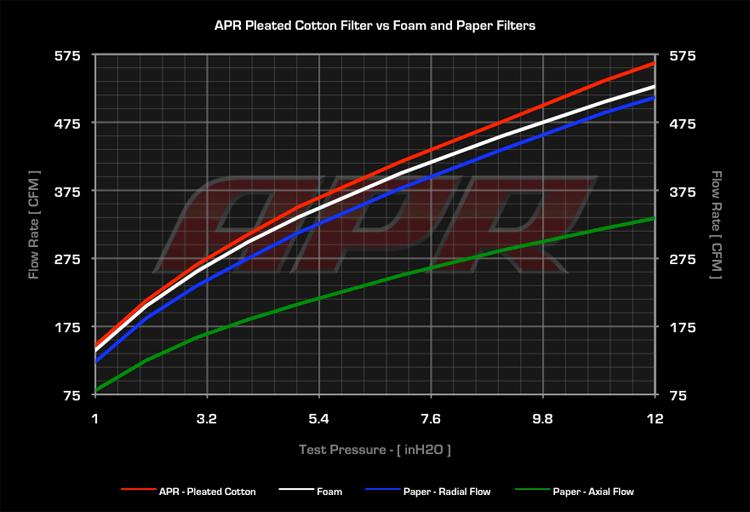 APR MK7 Intake Filter Testing