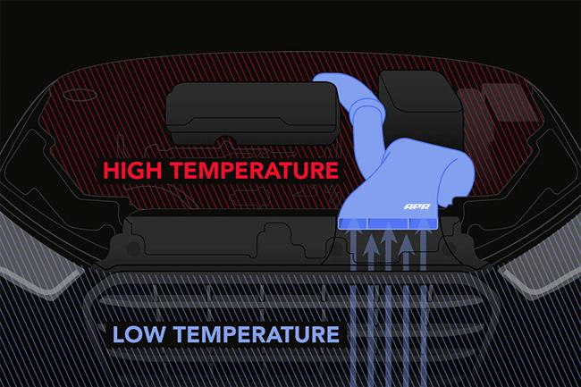 Intake Air Temperature Management