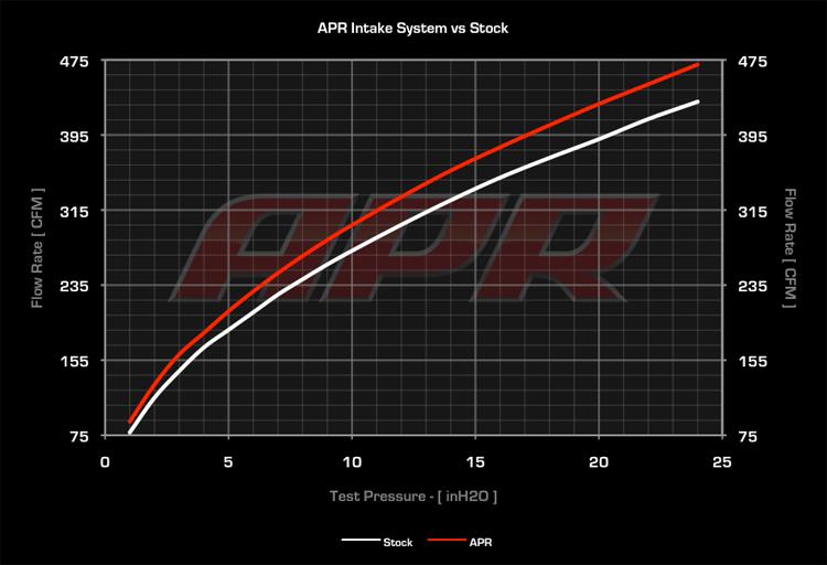 APR MK7 Intake v. Stock