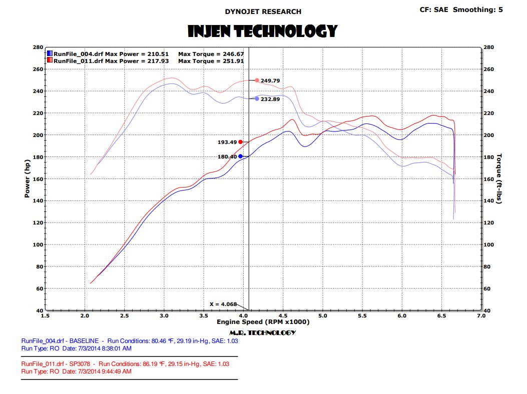 Injen SP3078BLK Short Ram Intake Dyno Chart