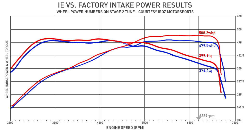 Integrated Engineering Carbon Fiber Intake System (18+ TTRS/RS3) Power Gains