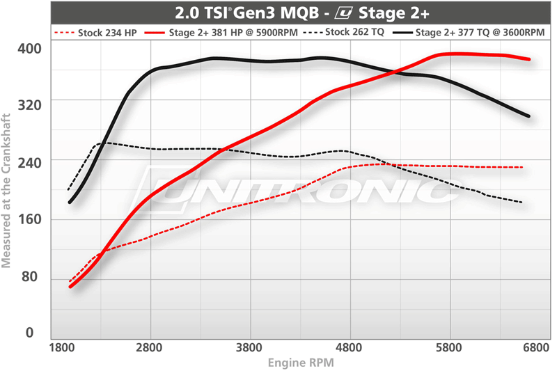 Unitronic MK7 Turbo Upgrade Dyno Results