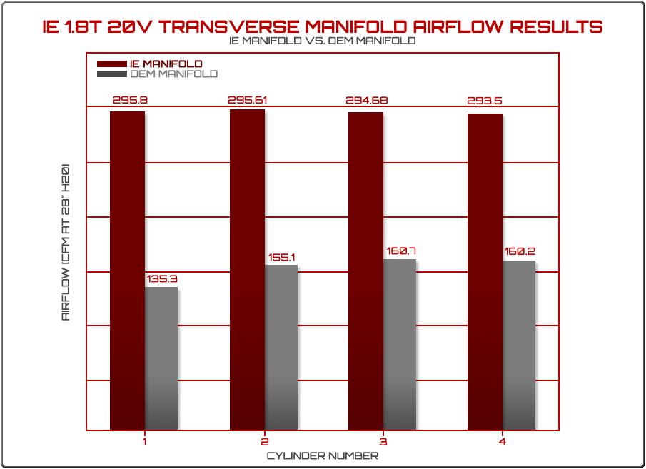 Tranverse Intake Manifold Airflow Results