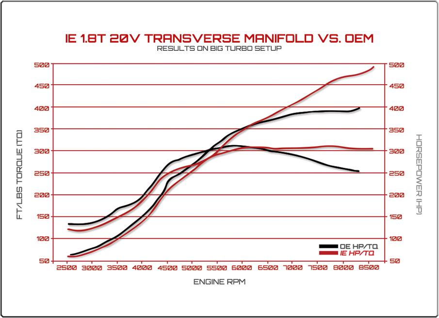 Tranverse Intake Manifold Dyno Results