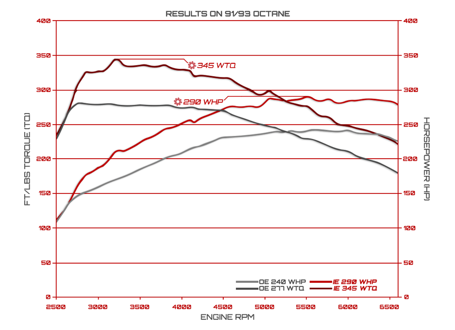 IE TTS MK2 Stage 1 Dyno Results